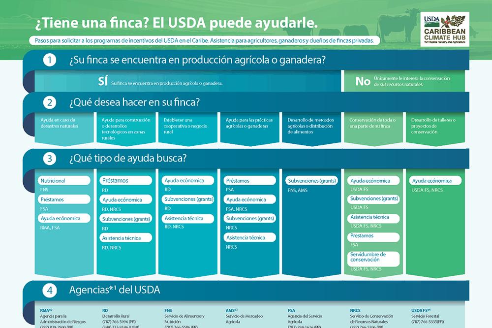 Story Map 2 USDA Espanol