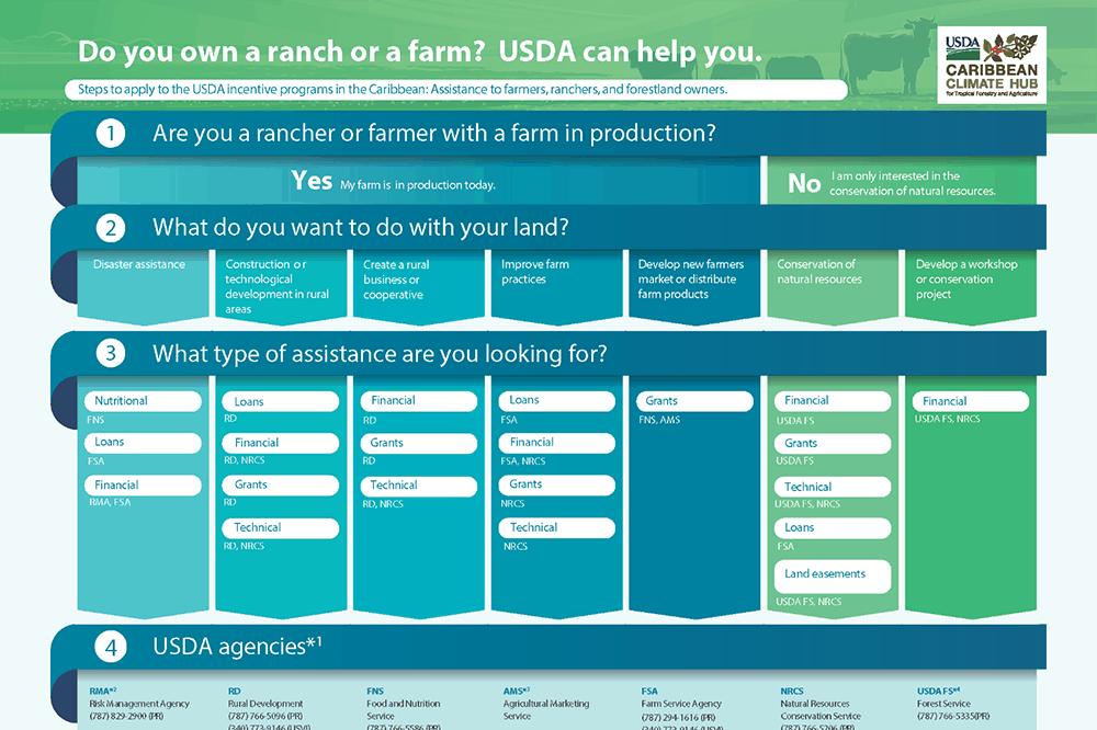 Story Map 2 USDA Programs